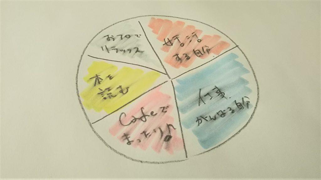 脳内円グラフをリバランス